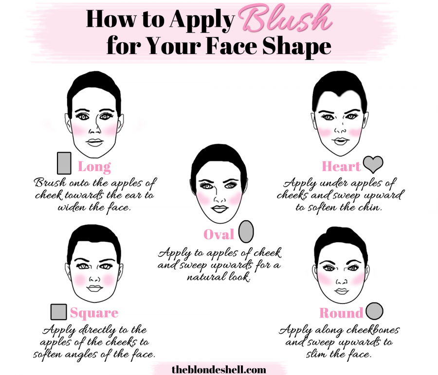 Come usare il blush